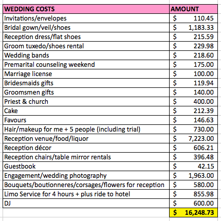 wedding-costs-list