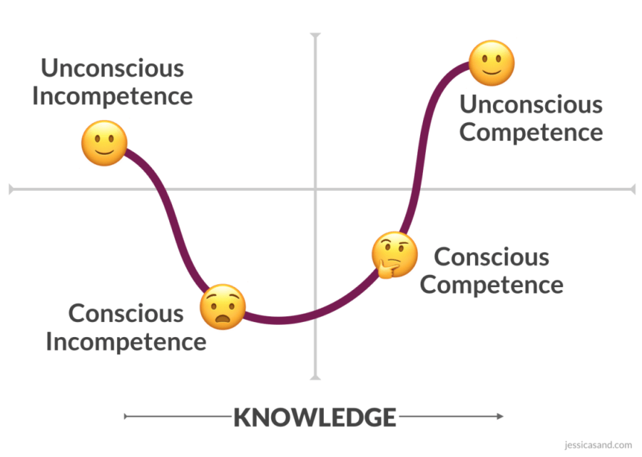 "Diagram of four quadrants with one emoji in each quadrant depicting the four stages of learning, connected by a purple curvature creating a dip from ""Unconscious incompetence"" (smiley face in upper left), to ""Conscious incompetence"" (frowney face in lower left), to ""Conscious Competence"" (thinking face in lower right), up to ""Unconscious competence"" (smiley face in upper right)."