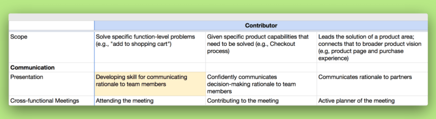 """Screenshot of the Design Team Levels Framework spreadsheet with """"Developing skill for communicating rationale to team members"""" highlighted."""