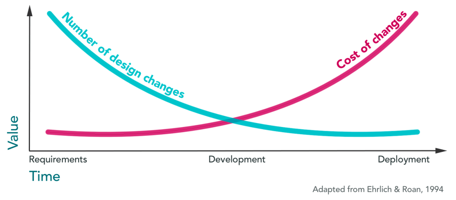 Graph showing that the number of design changes decreases as the cost of changes increases over the course of development, which is why content due diligence is so important..