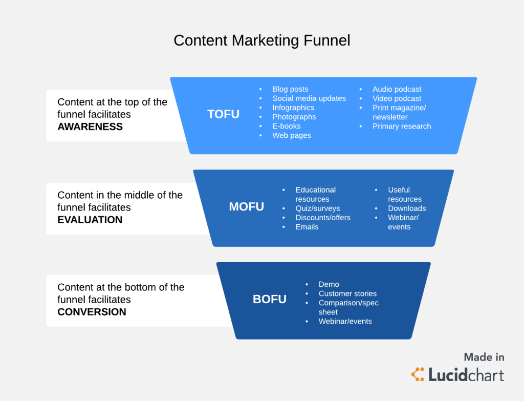content-marketing-funnel-template