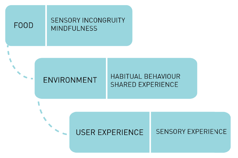 Framework for studying sensory responses