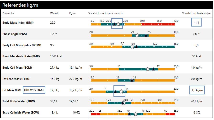 biva na 8 dagen eq3 1 - Gewicht verliezen met vervangmaaltijden: vervolg EQ3-experiment