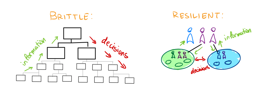 on the left, brittle: an org chart with boxes going down four levels. information arrows flow up. Decision arrows flow down. on the right, resilient: three people connected to two bubbles; each bubble contains people and bubbles. information flows both ways, and decisions flow between the bubbles.