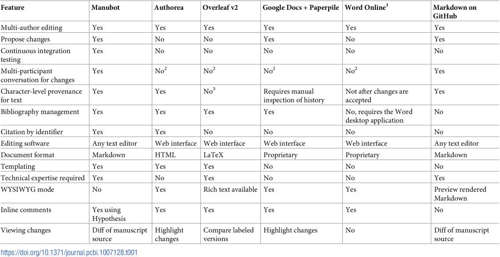 Comparación de características de plataformas que permiten la redacción de documentos en forma colaborativa.