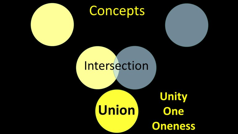 Concepts of Union