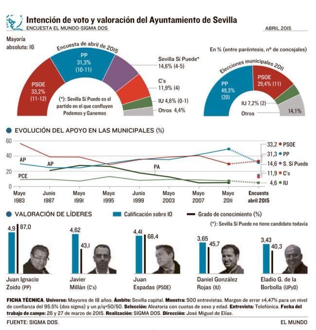 Encuesta de SIGMA2 para EL MUNDO, sobre intención de voto en las elecciones municipales de mayo de 2015 en el Ayuntamiento de Sevilla