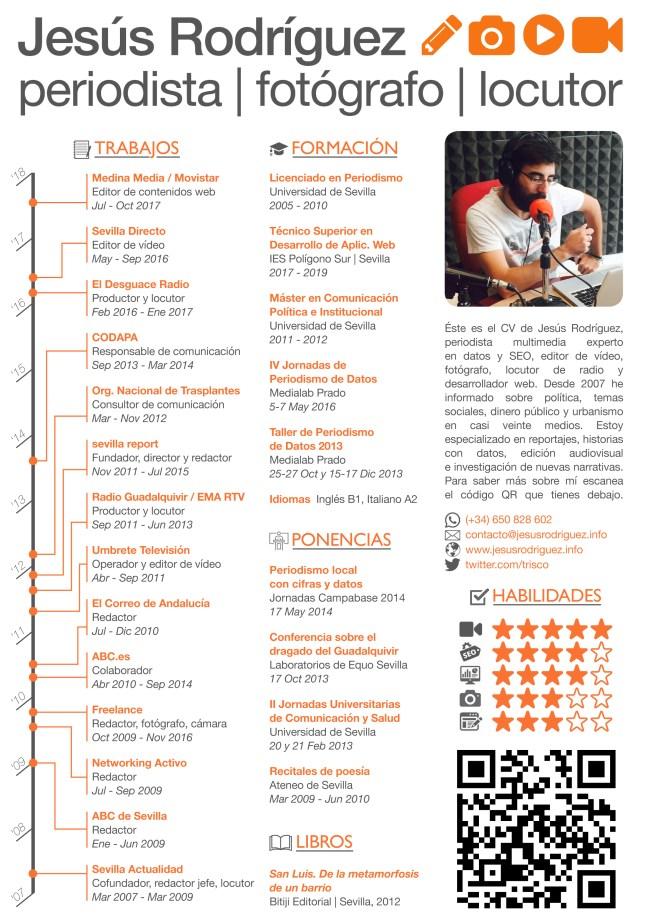 Curriculum Vitae Jesús Rodríguez González - Periodista - Journalist
