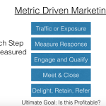 Metric Driven Marketing Process