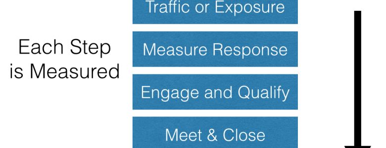 Metric Driven Marketing Process