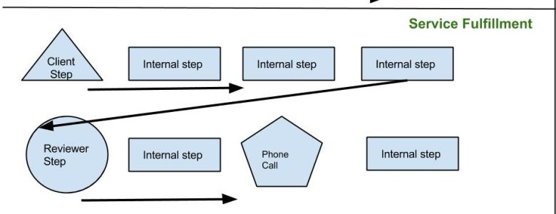 workflow diagram process for accountants CPA bookkeepers