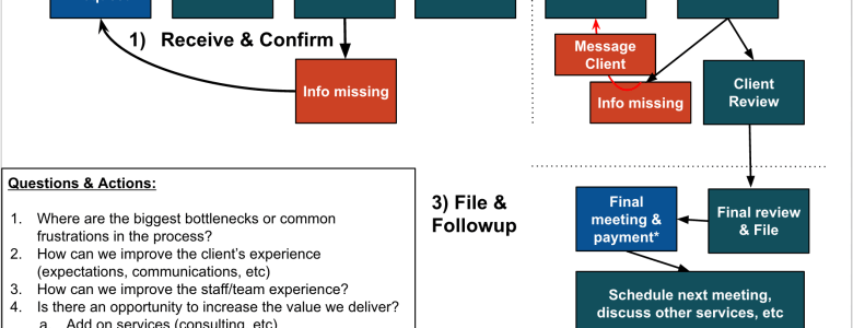 1040 Individual Tax Return Workflow Diagram