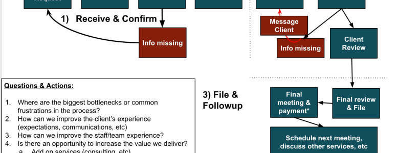 1120 Corporate Tax Return Workflow Diagram