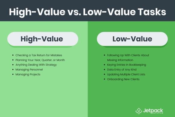 high-value vs. low-value tasks comparison graphic