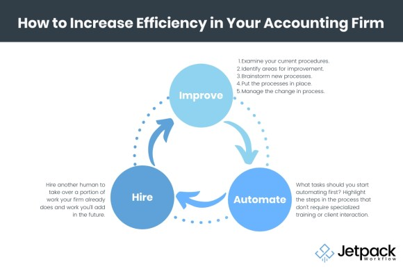 how to increase efficiency in your accounting firm infographic
