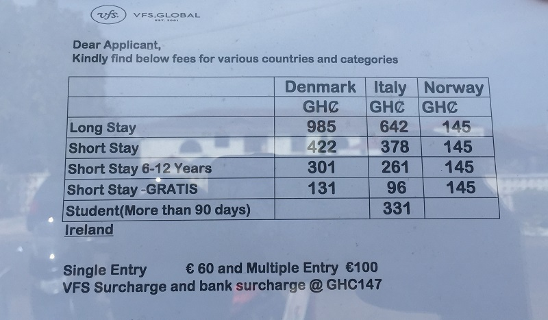 Fees charged by VFS for Schengen visa applications