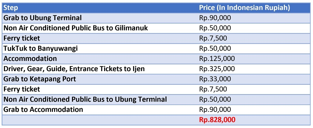 List of all prices we paid to get to Ijen from Bali