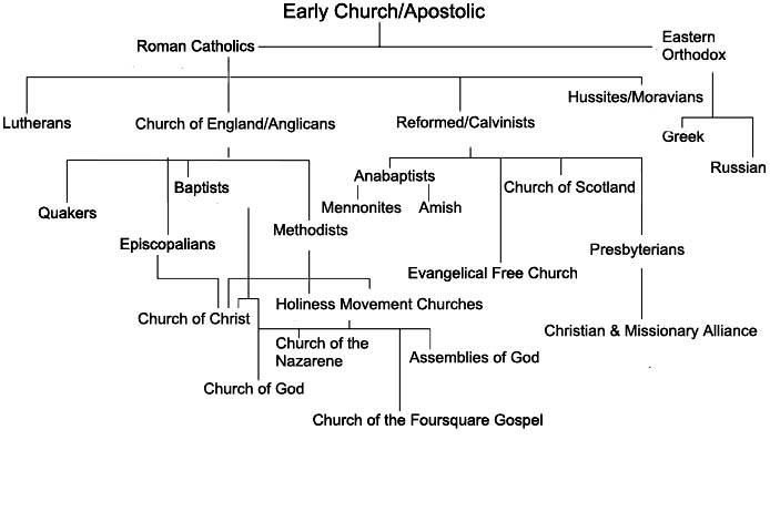 denominations