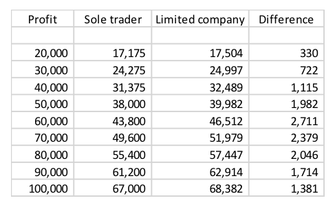 Sole Trader Or Limited Company 2018 19 Jf Financial