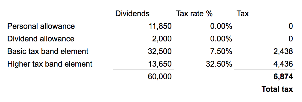 dividend tax calculation 1819