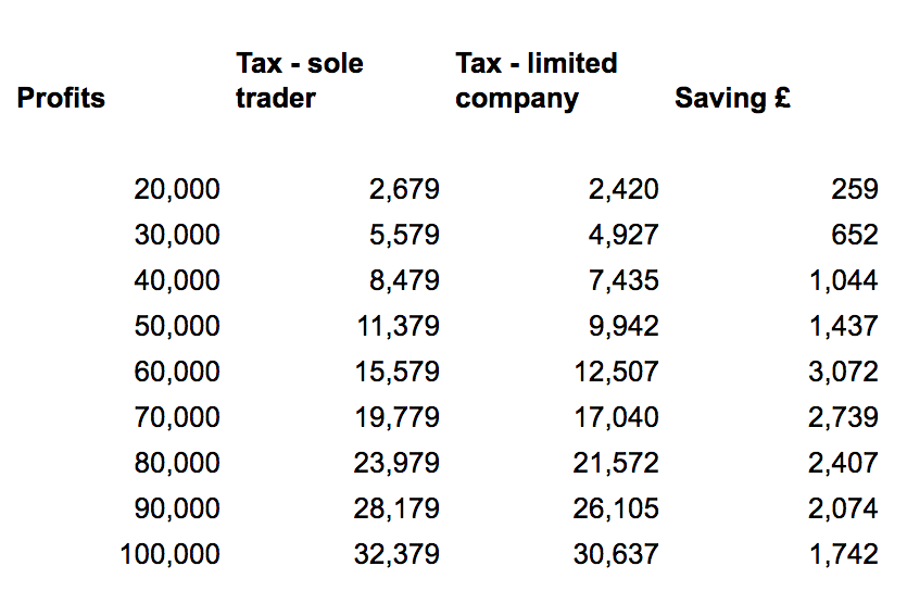Limited Company and Sole Trader Tax Differences 2019-20