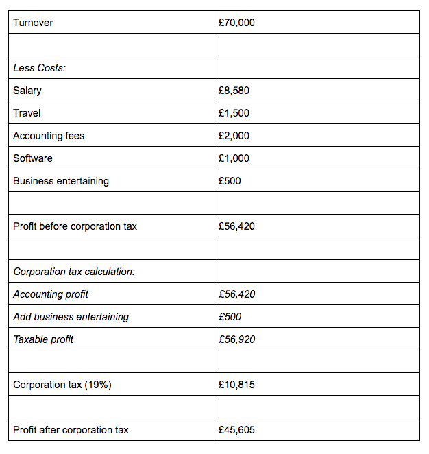 Corporation tax computation - example 2