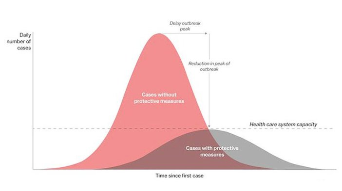 Image result for flattening the curve number of cases