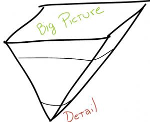 Pirámide Invertida de la Planeación