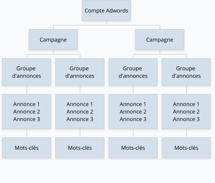 structure-campagne-google-adwords