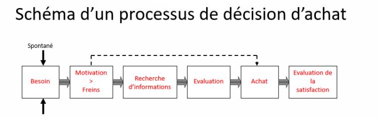 schéma-de-processus-et-de-décision-d'-achat