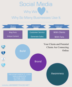 Social Media – Why We Love It