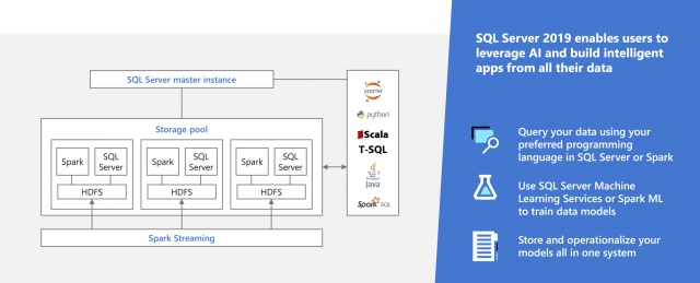 SQL Server 2019 analytics platform to bring AI (Artificial Intelligence) directly into SQL Server with Apache Spark (Source: Microsoft)