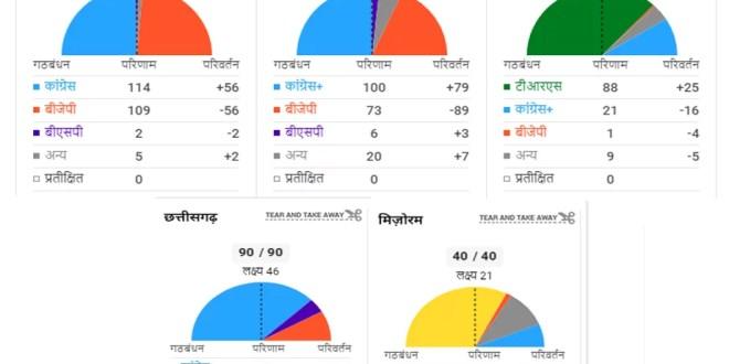 विधानसभा चुनावों के परिणाम