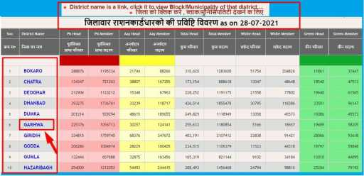 Jharkhand Ration Card Download