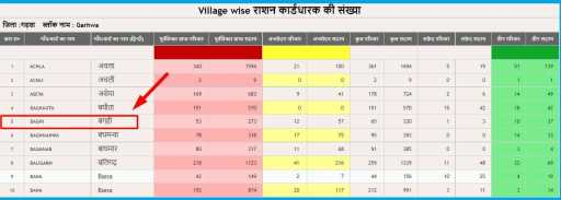 Ration Card download in Jharkhand