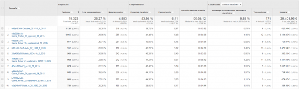 campañas google analytics email marketing