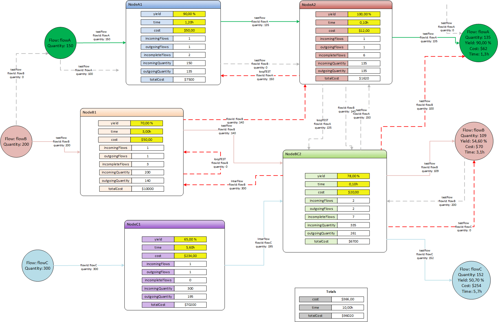 Dynamic Dataflows In Visio Diagrams With Vba
