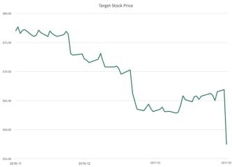 nilai-saham-perusahaan-target-amerika-turun-drastis