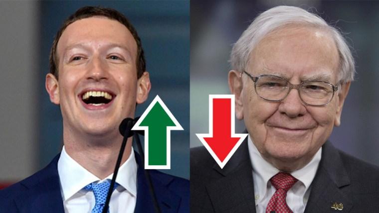 Mark Zuckerberg ultrapassa Warren Buffett e é 3º mais rico do mundo