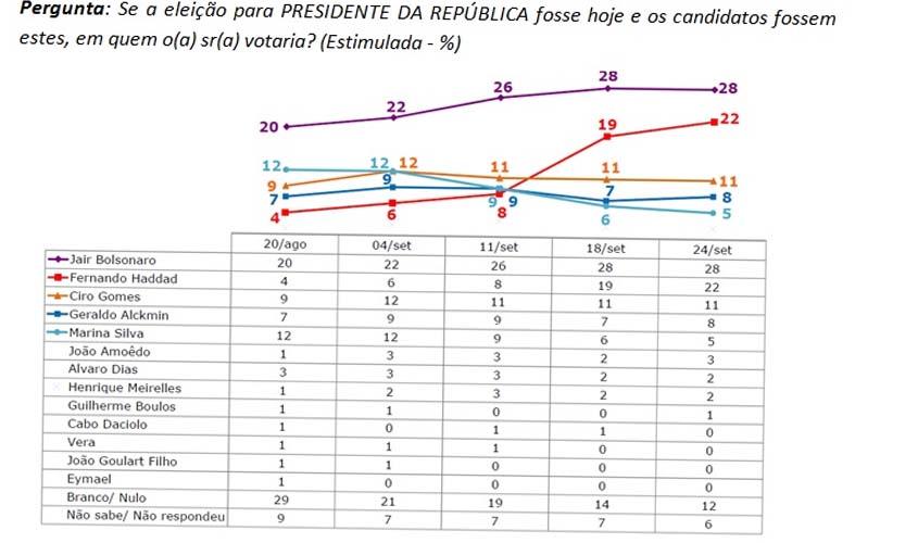 IBOPE – PT encosta e distância entre Jair Bolsonaro e Fernando Haddad diminui de 9 para 6 pontos percentuais