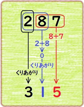 頭の中の計算式