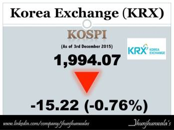 kospi 3dec15 j board