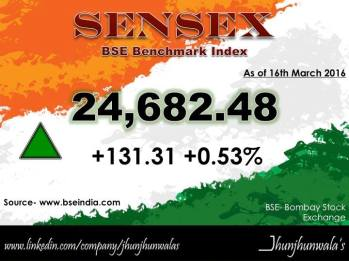 Sensex 16Mar16 jboard