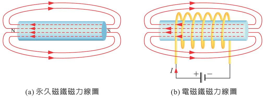 基本電學 Ⅰ Ch06 | JIBAO - 洞悉教材的趨勢
