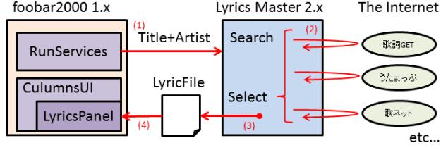 foobar2000で歌詞を表示するための設定全体像