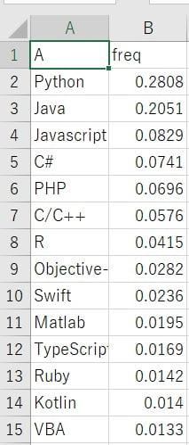 CSV形式で保存したExcelのデータ