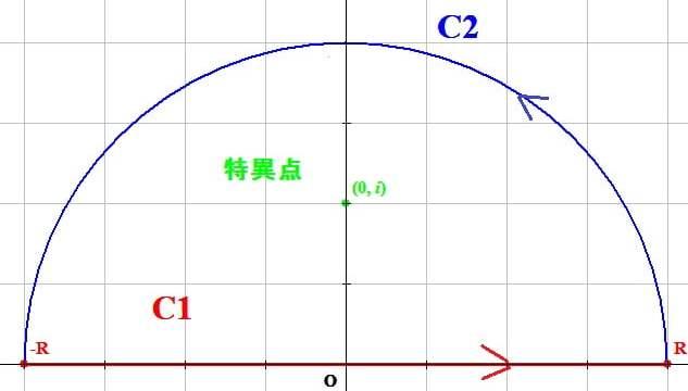 独学で大学数学の留数を勉強しています!