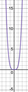 Graph of y=x^4