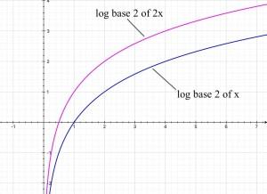 Log base 2 of x and log base 2 of 2x