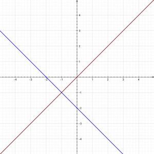 Original (blue) line: y=-x-2. Perpendicular (brown) line: y=x